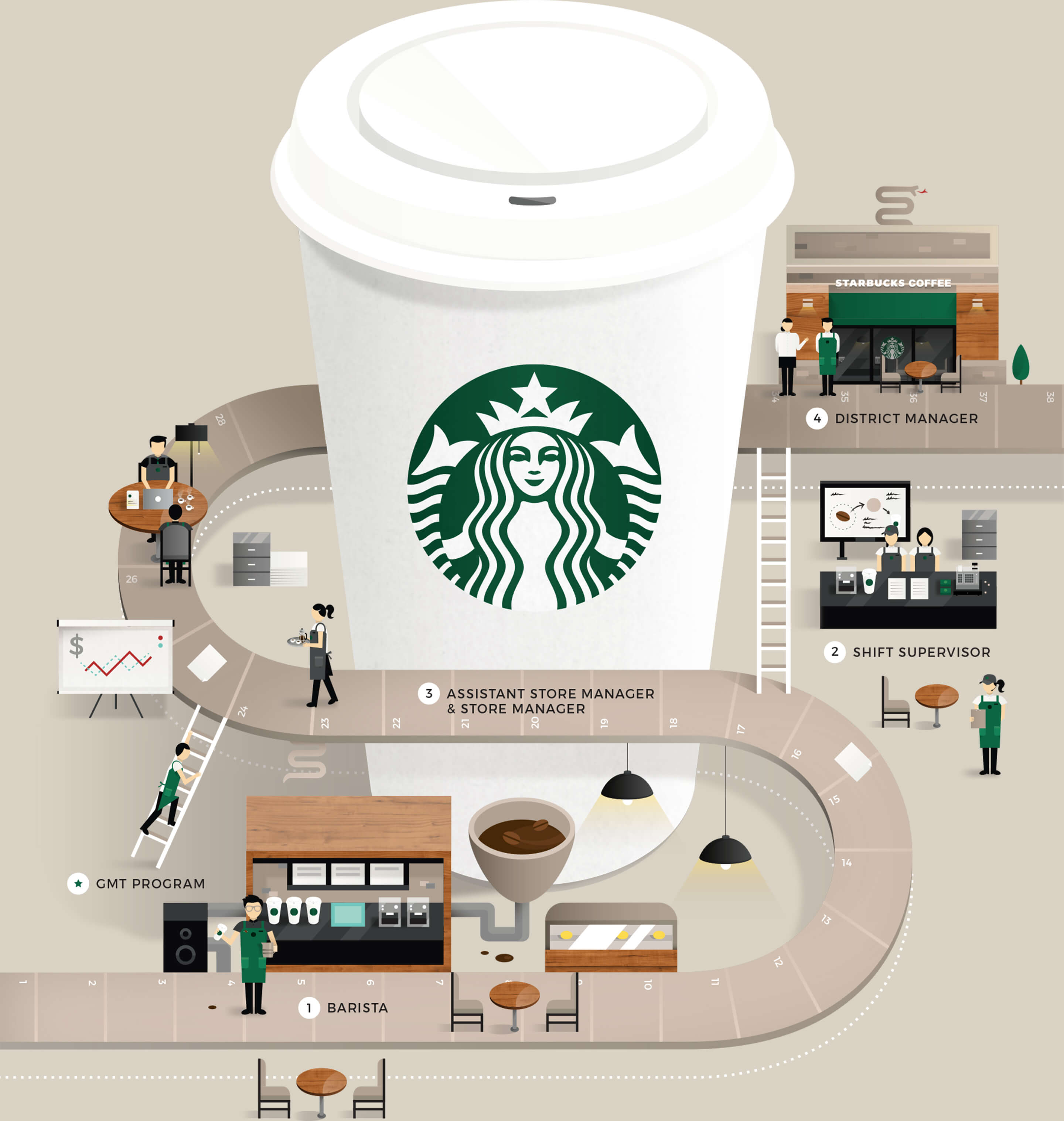 creative ways to recruit talents for Starbucks Singapore employer brand campaign